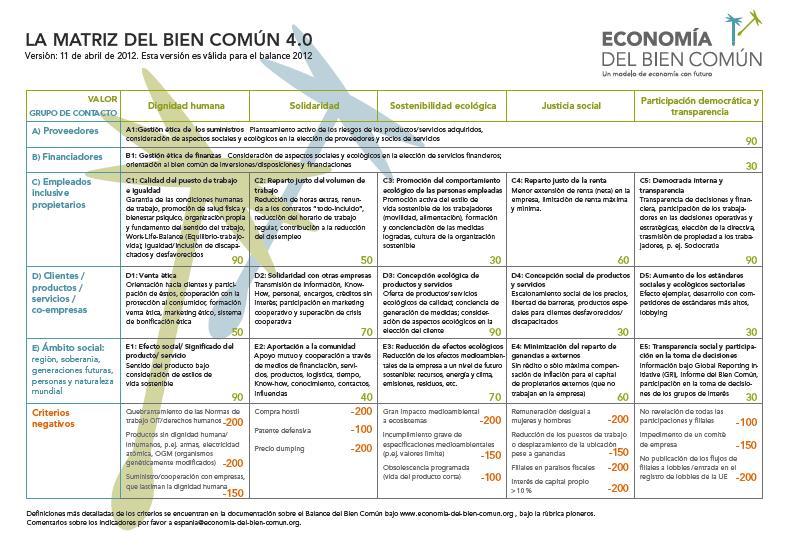 Economía del bien común