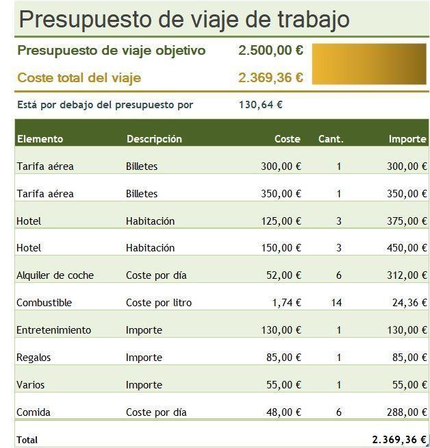 Plantilla Excel gastos viajes